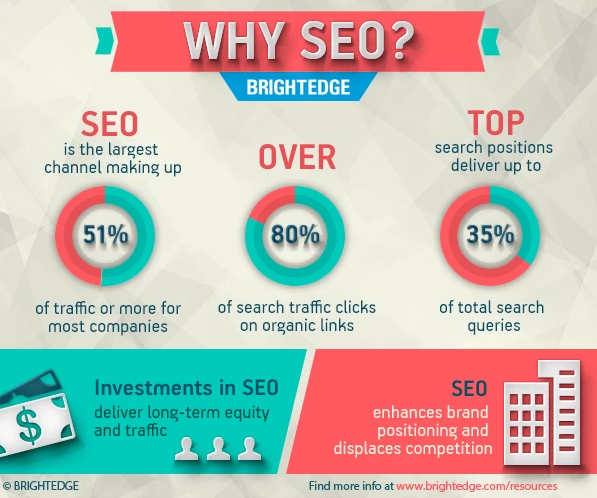 Why SEO infographic
